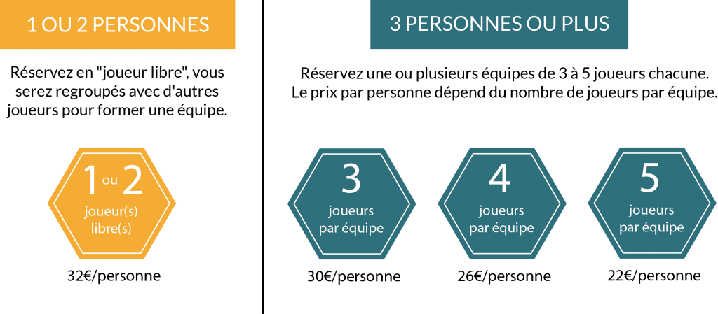"""1 ou 2 personnes   Réservez en """"joueur libre"""", vous serez regroupés avec d'autres joueurs pour former une équipe.   dans le cadre : 1 ou 2 joueur(s) libre(s) 32€/personne  ----  3 personnes ou plus  Réservez une ou plusieurs équipes de 3 à 5 joueurs chacune. Le prix par personne dépend du nombre de joueurs par équipe.  dans les cadres : 3 joueurs par équipe - 30€/personne 4 joueurs par équipe - 26€/personne 5 joueurs par équipe - 22€/personne"""